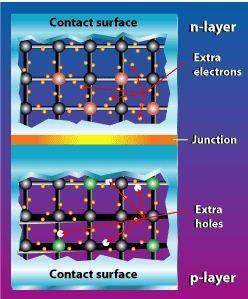 Junction antara semikonduktor tipe-p (kelebihan hole) dan tipe-n (kelebihan elektron). (Gambar : eere.energy.gov)