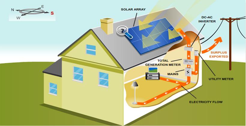 Pembangkit Listrik Tenaga Surya Untuk Rumah