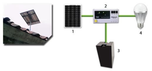 Skema-teknologi-Solar-Home-Sistem-Tanpa-Beban-AC