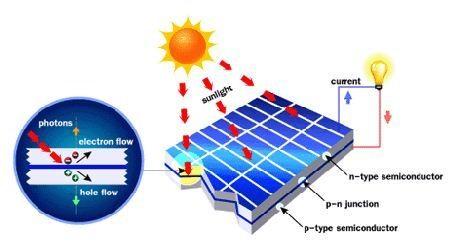Ilustrasi cara kerja sel surya dengan prinsip p-n junction. (Gambar : sun-nrg.org)
