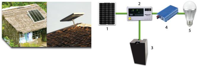 Skema-teknologi-Solar-Home-Sistem-Beban-AC
